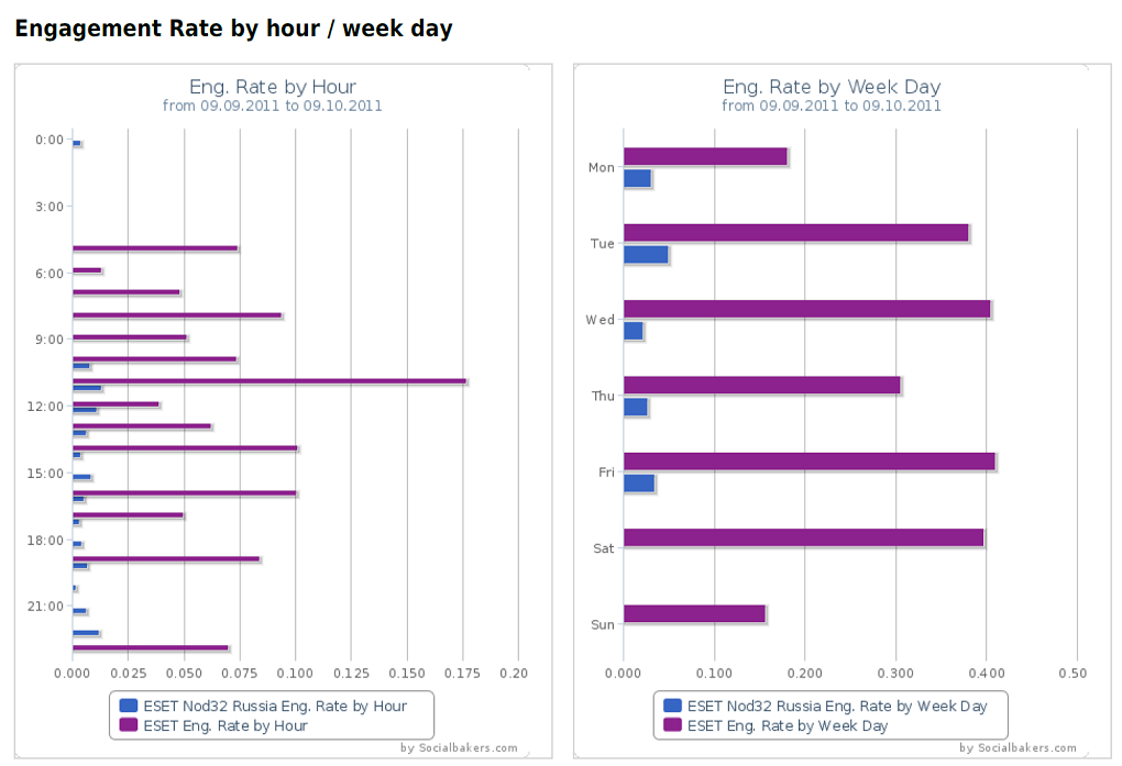 social bakers engagement by hour