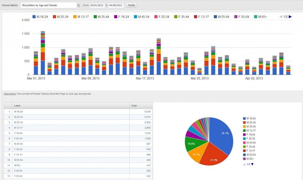 zoomsphere stats age