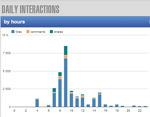 daily interactions by hour