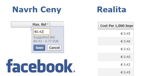 Facebook CPM